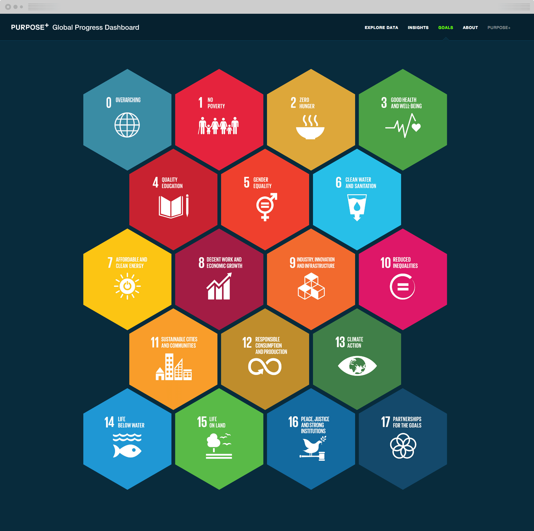 The website contains over 110 datasets about 18 different topics