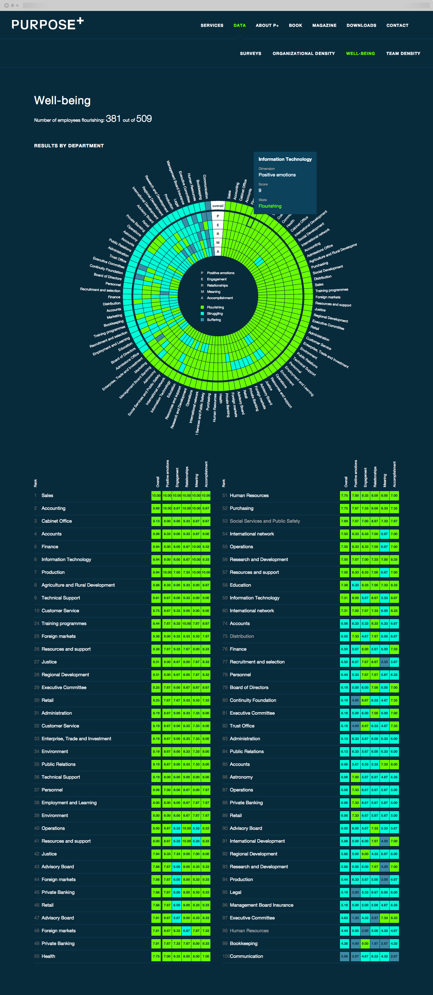 An automated data visualization that shows the average well-being of employees within departments of a large organization.